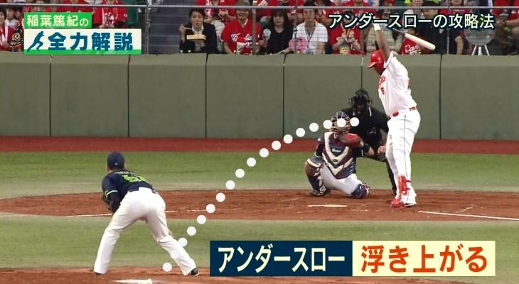 アンダースロー(サブマリン投法)はボールが浮き上がる